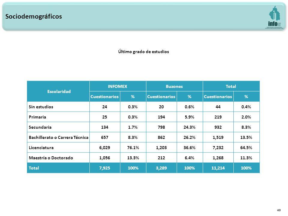 40 Sociodemográficos Escolaridad INFOMEXBuzonesTotal Cuestionarios% % % Sin estudios240.3%200.6%440.4% Primaria250.3%1945.9%2192.0% Secundaria1341.7%79824.3%9328.3% Bachillerato o Carrera Técnica6578.3%86226.2%1,51913.5% Licenciatura6,02976.1%1,20336.6%7,23264.5% Maestría o Doctorado1,05613.3%2126.4%1,26811.3% Total7,925100%3,289100%11,214100% Último grado de estudios