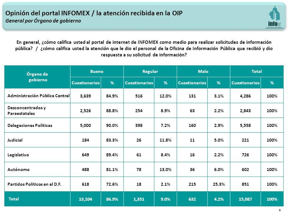 Opinión del portal INFOMEX / la atención recibida en la OIP General por Órgano de gobierno 8 En general, ¿cómo califica usted al portal de internet de INFOMEX como medio para realizar solicitudes de información pública.