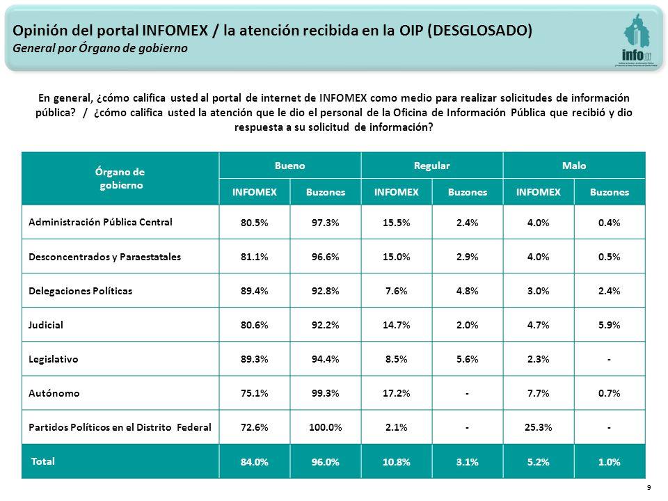 Opinión del portal INFOMEX / la atención recibida en la OIP (DESGLOSADO) General por Órgano de gobierno 9 En general, ¿cómo califica usted al portal de internet de INFOMEX como medio para realizar solicitudes de información pública.