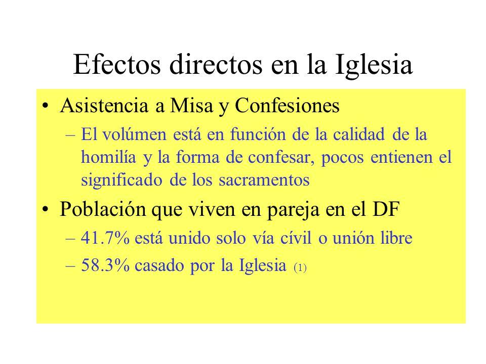 Efectos directos en la Iglesia Asistencia a Misa y Confesiones –El volúmen está en función de la calidad de la homilía y la forma de confesar, pocos e