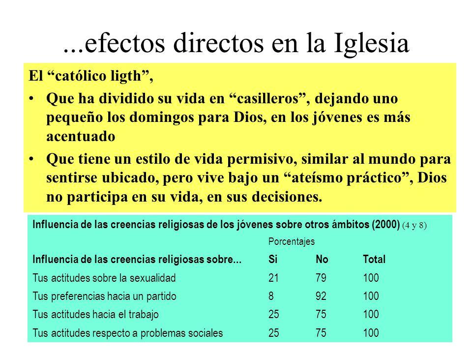 ...efectos directos en la Iglesia El católico ligth, Que ha dividido su vida en casilleros, dejando uno pequeño los domingos para Dios, en los jóvenes