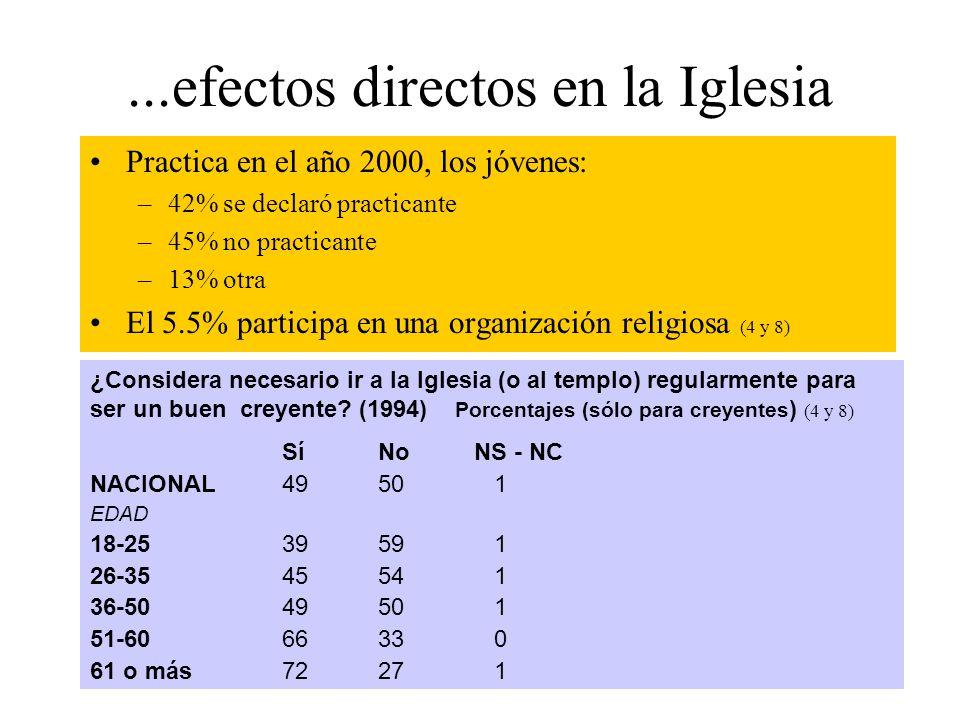 ...efectos directos en la Iglesia Practica en el año 2000, los jóvenes: –42% se declaró practicante –45% no practicante –13% otra El 5.5% participa en una organización religiosa (4 y 8) ¿Considera necesario ir a la Iglesia (o al templo) regularmente para ser un buen creyente.