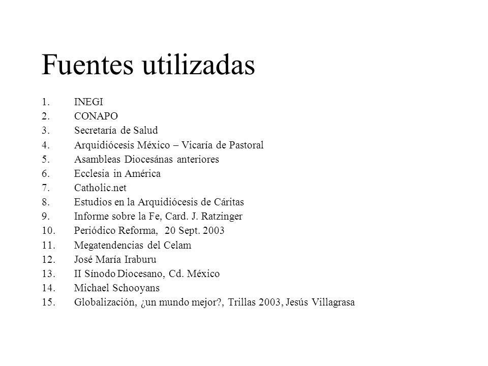 Fuentes utilizadas 1.INEGI 2.CONAPO 3.Secretaría de Salud 4.Arquidiócesis México – Vicaría de Pastoral 5.Asambleas Diocesánas anteriores 6.Ecclesia in