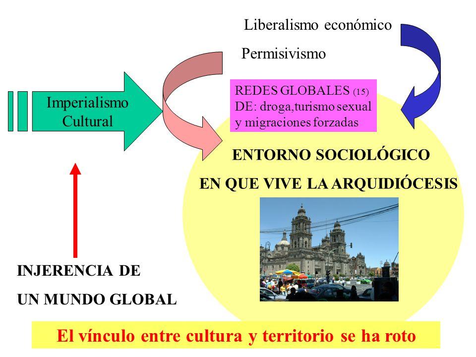 ENTORNO SOCIOLÓGICO EN QUE VIVE LA ARQUIDIÓCESIS INJERENCIA DE UN MUNDO GLOBAL Imperialismo Cultural Liberalismo económico Permisivismo El vínculo ent
