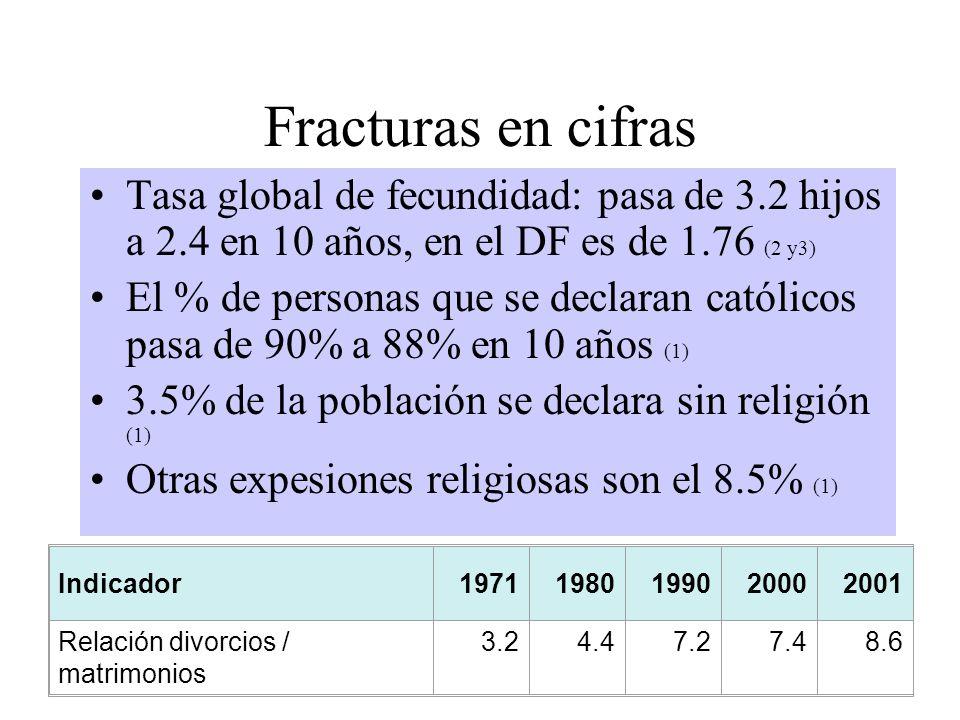 Fracturas en cifras Tasa global de fecundidad: pasa de 3.2 hijos a 2.4 en 10 años, en el DF es de 1.76 (2 y3) El % de personas que se declaran católicos pasa de 90% a 88% en 10 años (1) 3.5% de la población se declara sin religión (1) Otras expesiones religiosas son el 8.5% (1) Indicador19711980199020002001 Relación divorcios / matrimonios 3.24.47.27.48.6