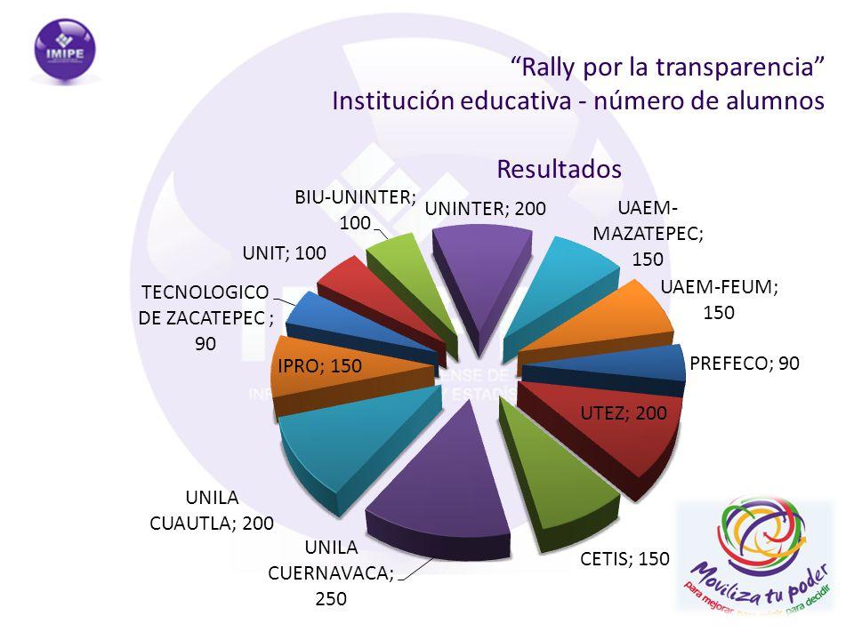 Rally por la transparencia Institución educativa - número de alumnos Resultados