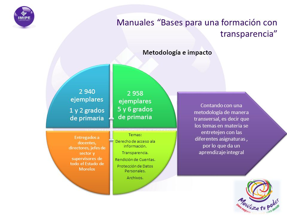 Manuales Bases para una formación con transparencia Metodología e impacto Contando con una metodología de manera transversal, es decir que los temas e