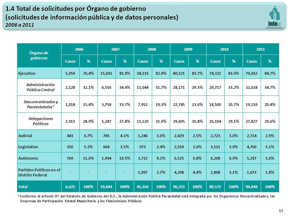 1.4 Total de solicitudes por Órgano de gobierno (solicitudes de información pública y de datos personales) 2006 a 2011 12 Órgano de gobierno 200620072