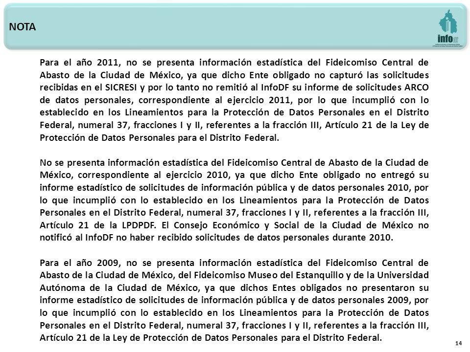 14 NOTA Para el año 2011, no se presenta información estadística del Fideicomiso Central de Abasto de la Ciudad de México, ya que dicho Ente obligado