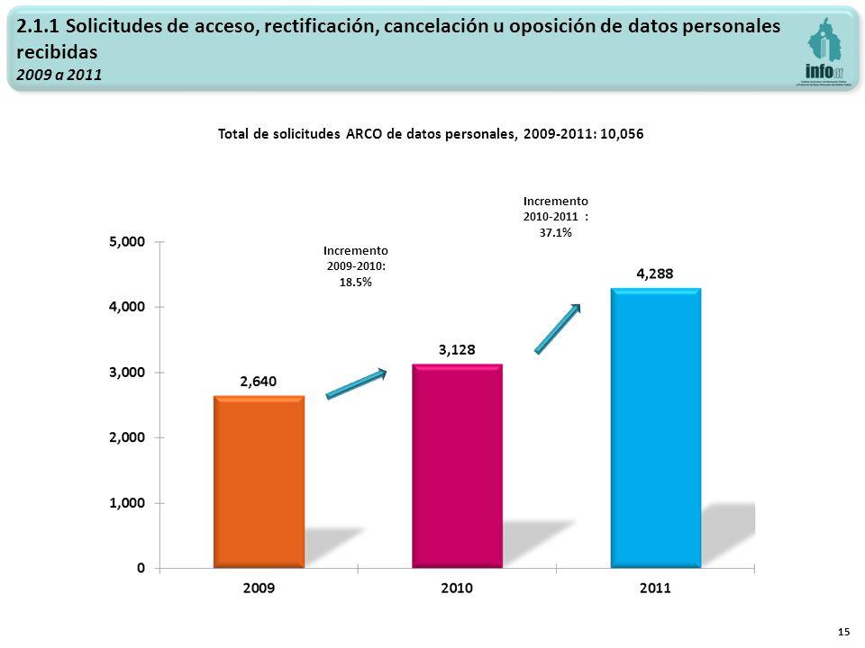 Total de solicitudes ARCO de datos personales, 2009-2011: 10,056 15 Incremento 2009-2010: 18.5% 2.1.1 Solicitudes de acceso, rectificación, cancelació