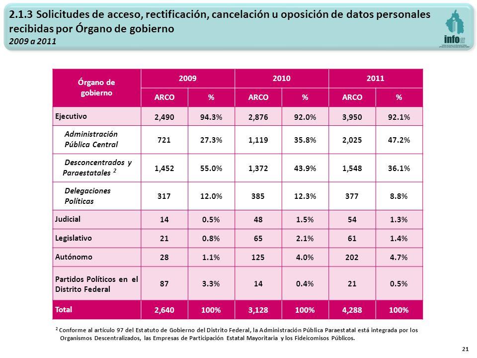 2.1.3 Solicitudes de acceso, rectificación, cancelación u oposición de datos personales recibidas por Órgano de gobierno 2009 a 2011 21 Órgano de gobi
