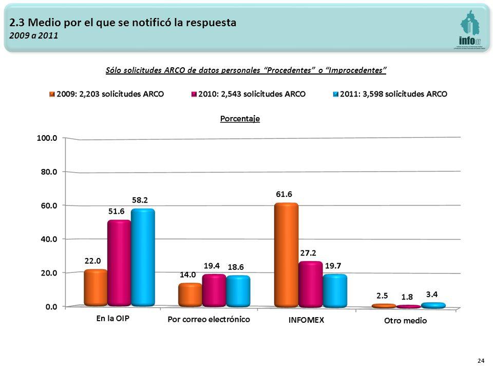 2.3 Medio por el que se notificó la respuesta 2009 a 2011 24 Sólo solicitudes ARCO de datos personales Procedentes o Improcedentes