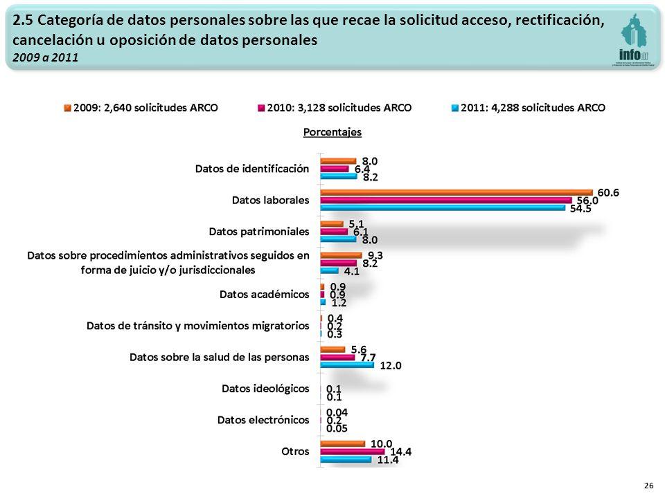 26 2.5 Categoría de datos personales sobre las que recae la solicitud acceso, rectificación, cancelación u oposición de datos personales 2009 a 2011