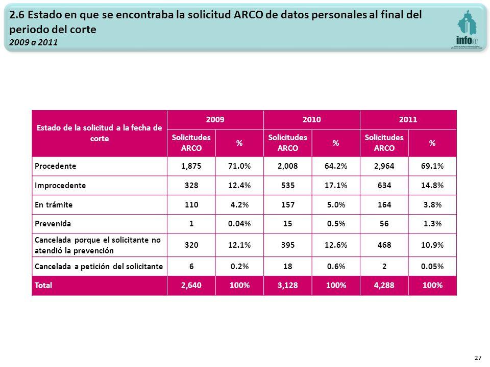 27 2.6 Estado en que se encontraba la solicitud ARCO de datos personales al final del periodo del corte 2009 a 2011 Estado de la solicitud a la fecha