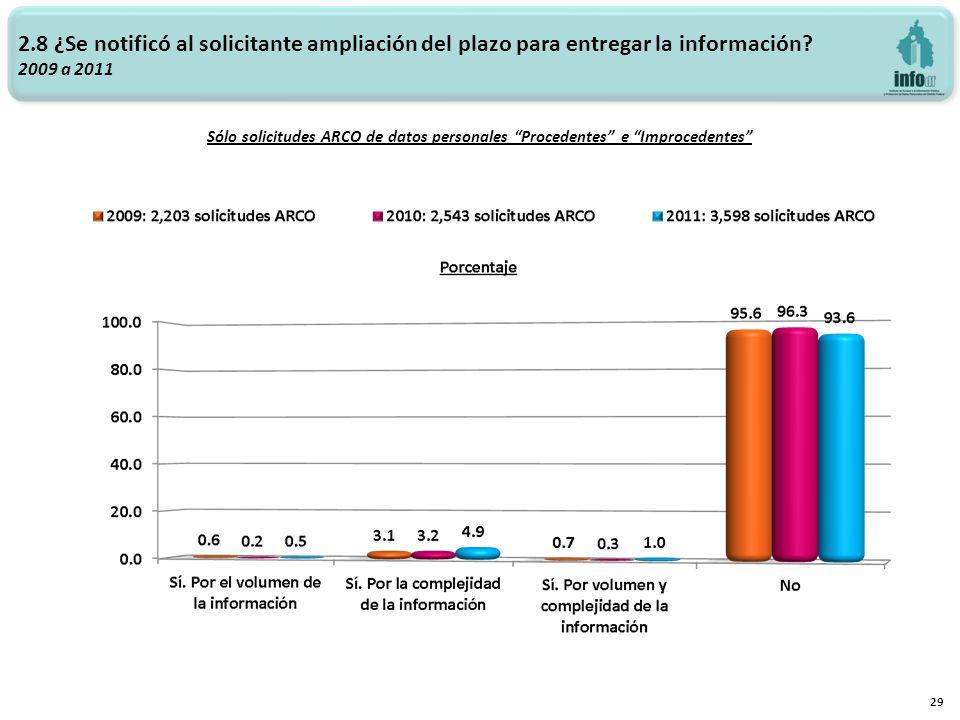 2.8 ¿Se notificó al solicitante ampliación del plazo para entregar la información? 2009 a 2011 Sólo solicitudes ARCO de datos personales Procedentes e