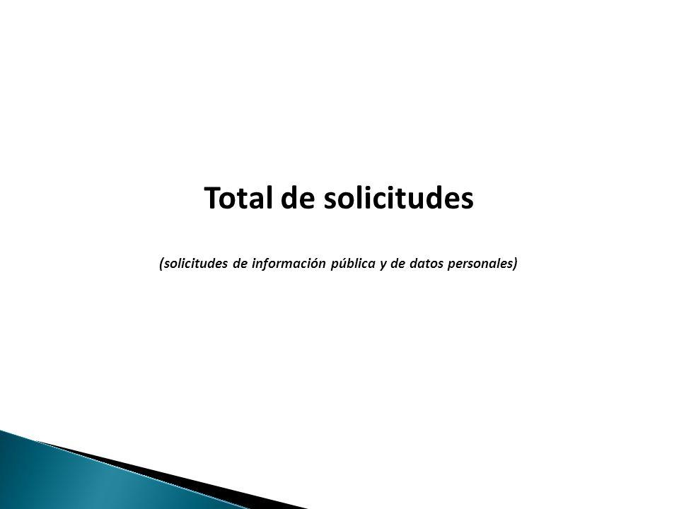 14 NOTA Para el año 2011, no se presenta información estadística del Fideicomiso Central de Abasto de la Ciudad de México, ya que dicho Ente obligado no capturó las solicitudes recibidas en el SICRESI y por lo tanto no remitió al InfoDF su informe de solicitudes ARCO de datos personales, correspondiente al ejercicio 2011, por lo que incumplió con lo establecido en los Lineamientos para la Protección de Datos Personales en el Distrito Federal, numeral 37, fracciones I y II, referentes a la fracción III, Artículo 21 de la Ley de Protección de Datos Personales para el Distrito Federal.