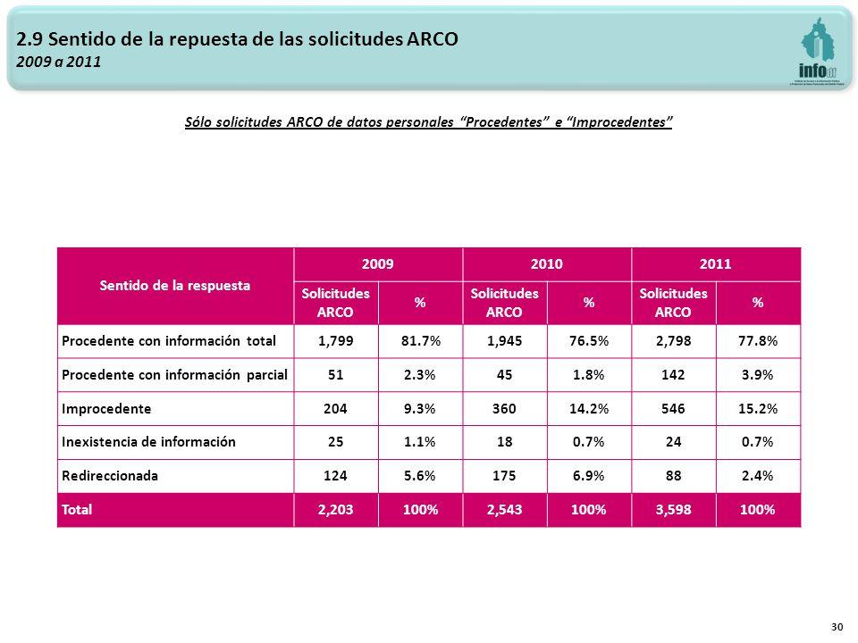 2.9 Sentido de la repuesta de las solicitudes ARCO 2009 a 2011 Sólo solicitudes ARCO de datos personales Procedentes e Improcedentes 30 Sentido de la