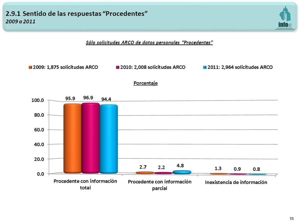 Sólo solicitudes ARCO de datos personales Procedentes 31 2.9.1 Sentido de las respuestas Procedentes 2009 a 2011