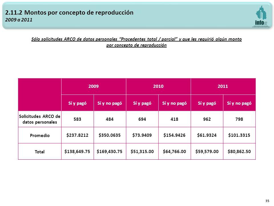 35 2.11.2 Montos por concepto de reproducción 2009 a 2011 Sólo solicitudes ARCO de datos personales Procedentes total / parcial y que les requirió alg