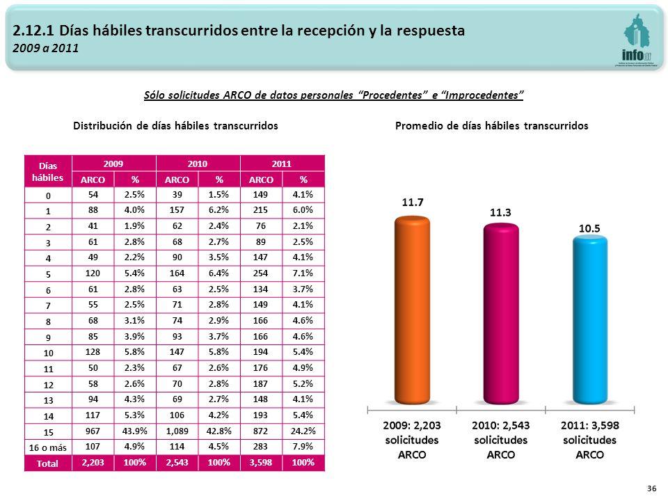 2.12.1 Días hábiles transcurridos entre la recepción y la respuesta 2009 a 2011 Promedio de días hábiles transcurridos Distribución de días hábiles tr
