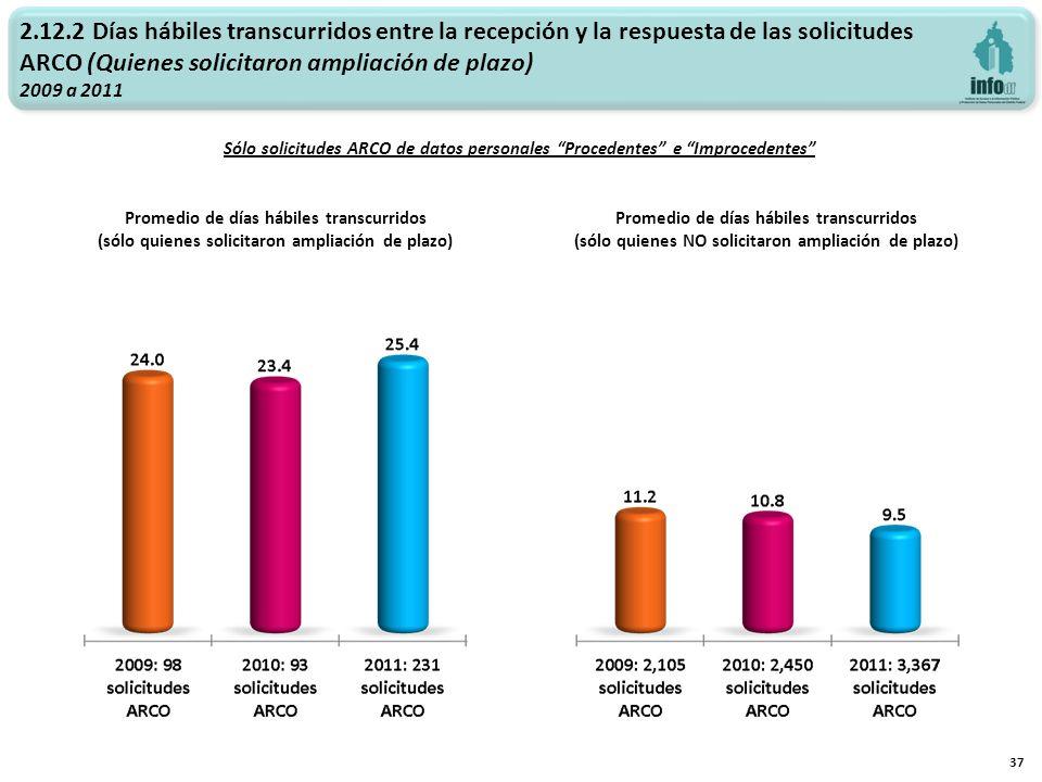 2.12.2 Días hábiles transcurridos entre la recepción y la respuesta de las solicitudes ARCO (Quienes solicitaron ampliación de plazo) 2009 a 2011 37 P