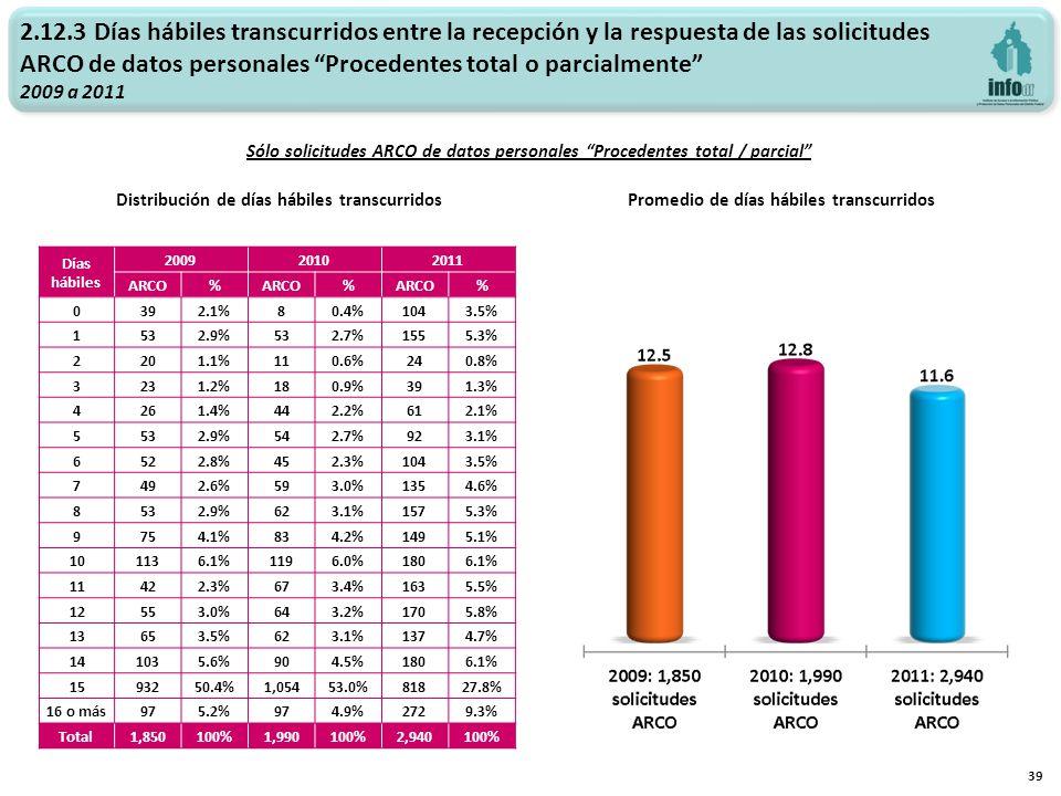 2.12.3 Días hábiles transcurridos entre la recepción y la respuesta de las solicitudes ARCO de datos personales Procedentes total o parcialmente 2009