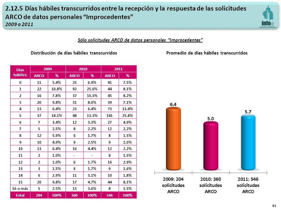 2.12.5 Días hábiles transcurridos entre la recepción y la respuesta de las solicitudes ARCO de datos personales Improcedentes 2009 a 2011 Promedio de