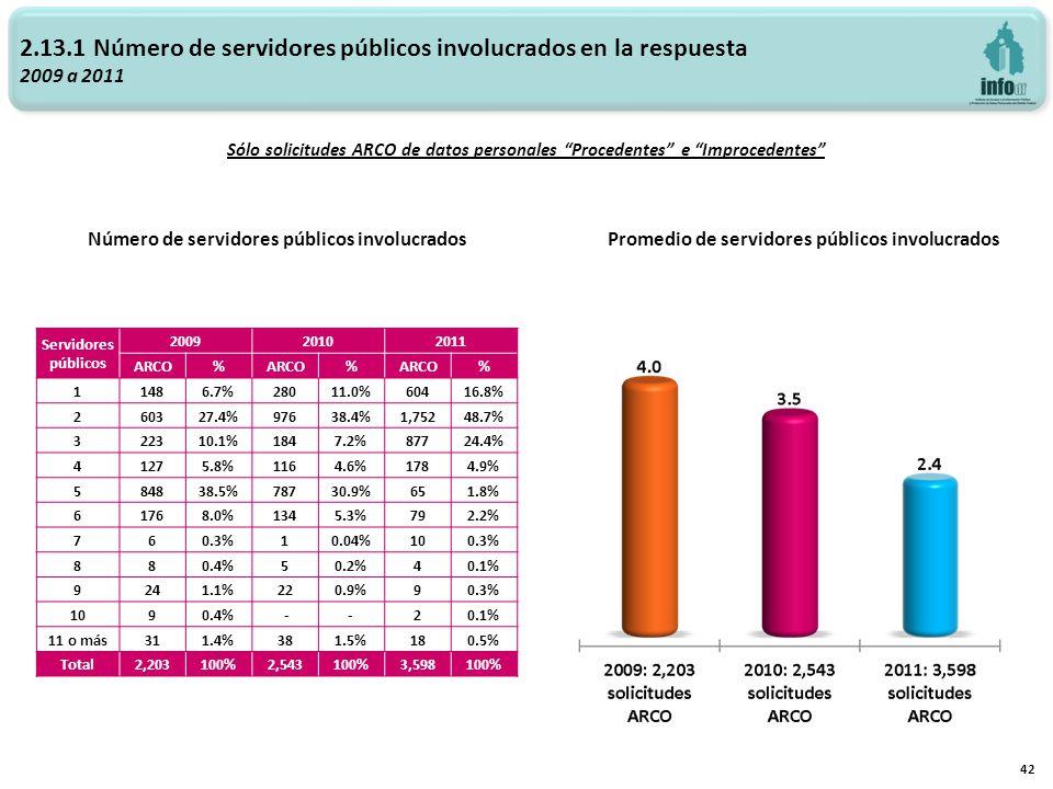 2.13.1 Número de servidores públicos involucrados en la respuesta 2009 a 2011 Promedio de servidores públicos involucradosNúmero de servidores público