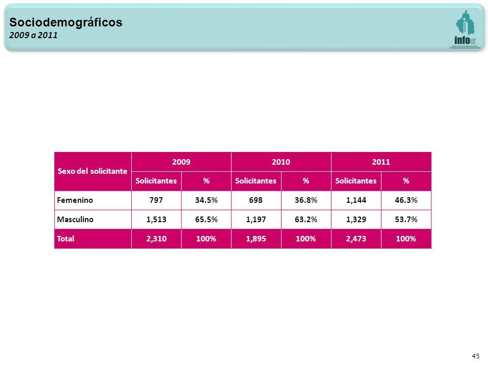 45 Sociodemográficos 2009 a 2011 Sexo del solicitante 200920102011 Solicitantes% % % Femenino79734.5%69836.8%1,14446.3% Masculino1,51365.5%1,19763.2%1