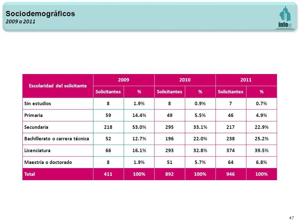 47 Sociodemográficos 2009 a 2011 Escolaridad del solicitante 200920102011 Solicitantes% % % Sin estudios81.9%80.9%70.7% Primaria5914.4%495.5%464.9% Secundaria21853.0%29533.1%21722.9% Bachillerato o carrera técnica5212.7%19622.0%23825.2% Licenciatura6616.1%29332.8%37439.5% Maestría o doctorado81.9%515.7%646.8% Total411100%892100%946100%