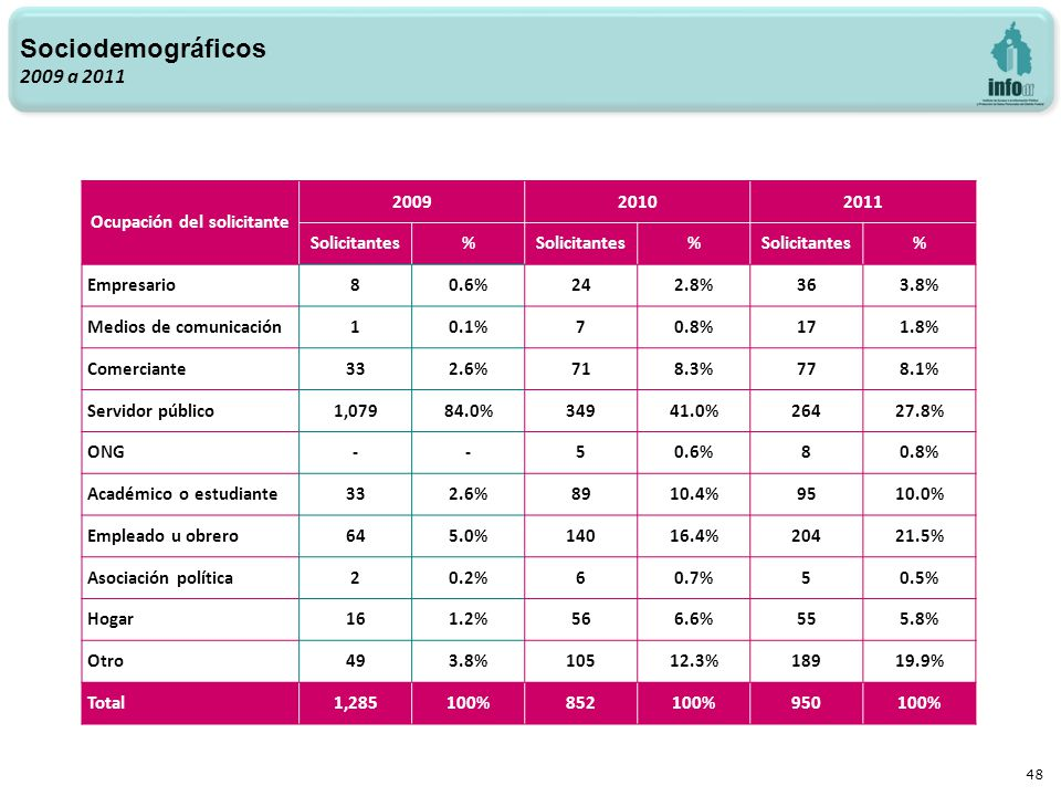 48 Sociodemográficos 2009 a 2011 Ocupación del solicitante 200920102011 Solicitantes% % % Empresario80.6%242.8%363.8% Medios de comunicación10.1%70.8%