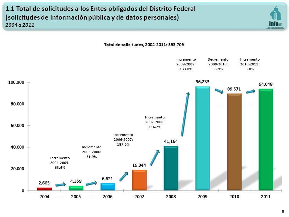 Total de solicitudes, 2004-2011: 353,705 Incremento 2006-2007: 187.6% Incremento 2007-2008: 116.2% 5 Incremento 2008-2009: 133.8% 1.1 Total de solicit