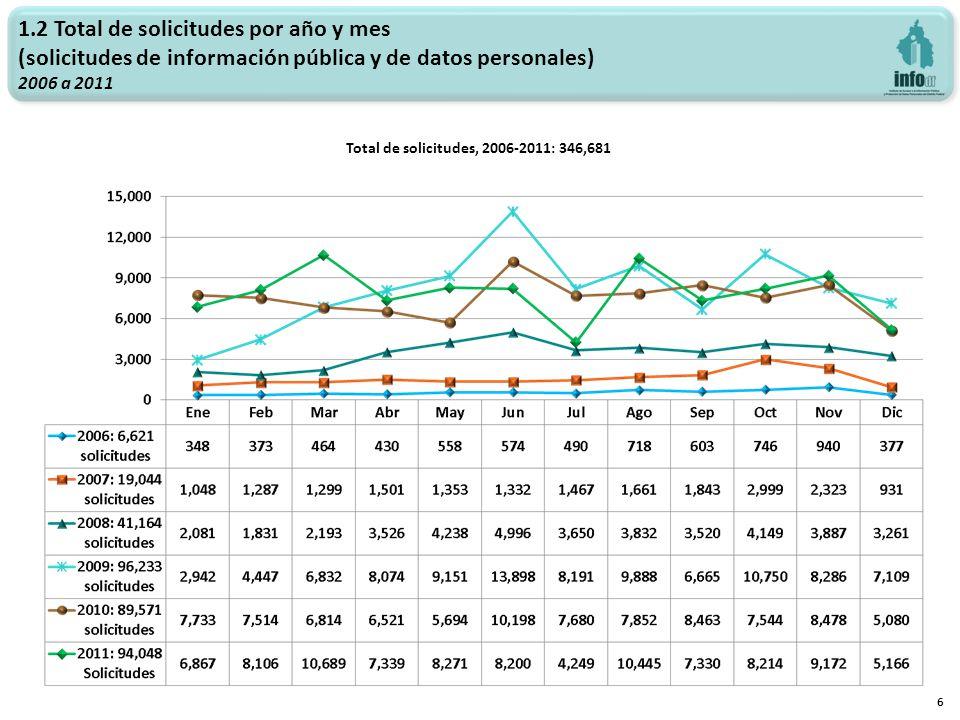 1.2 Total de solicitudes por año y mes (solicitudes de información pública y de datos personales) 2006 a 2011 6 Total de solicitudes, 2006-2011: 346,6