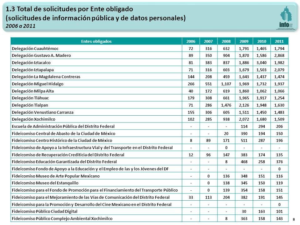 49 Sociodemográficos 2009 a 2011 Estado de la República 200920102011 Solicitantes% % % Aguascalientes10.05%10.12%10.10% Baja California--10.12%60.60% Baja California Sur10.05%---- Campeche----20.20% Coahuila de Zaragoza10.05%---- Colima------ Chiapas--10.12%10.10% Chihuahua----10.10% Distrito Federal1,88297.11%71785.05%80980.34% Durango------ Guanajuato--20.24%20.20% Guerrero----10.10% Hidalgo--40.47%60.60% Jalisco20.10%20.24%40.40% Estado de México412.12%9911.74%14214.10% Michoacán de Ocampo20.10%10.12%20.20% Morelos30.15%20.24%40.40% Nayarit----10.10% Nuevo León--20.24%10.10% Oaxaca10.05%--40.40% Puebla10.05%20.24%60.60% Querétaro de Arteaga----10.10% Quintana Roo20.10%10.12%-- San Luis Potosí--30.36%10.10% Sinaloa--10.12%-- Sonora--10.12%-- Tabasco----40.40% Tamaulipas------ Tlaxcala--10.12%-- Veracruz--10.12%50.50% Yucatán--10.12%-- Zacatecas----10.10% Otro país10.05%--20.20% Total1,938100%843100%1,007100%
