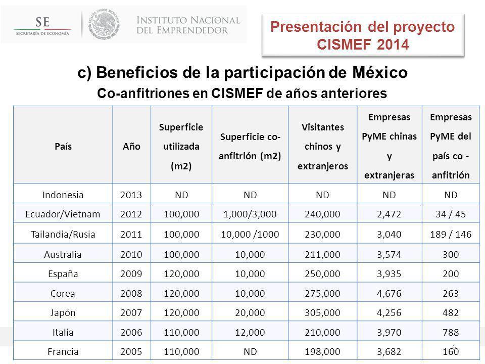 c) Beneficios de la participación de México Co-anfitriones en CISMEF de años anteriores PaísAño Superficie utilizada (m2) Superficie co- anfitrión (m2) Visitantes chinos y extranjeros Empresas PyME chinas y extranjeras Empresas PyME del país co - anfitrión Indonesia2013ND Ecuador/Vietnam2012100,0001,000/3,000240,0002,47234 / 45 Tailandia/Rusia2011100,00010,000 /1000230,0003,040189 / 146 Australia2010100,00010,000211,0003,574300 España2009120,00010,000250,0003,935200 Corea2008120,00010,000275,0004,676263 Japón2007120,00020,000305,0004,256482 Italia2006110,00012,000210,0003,970788 Francia2005110,000ND198,0003,682160 Presentación del proyecto CISMEF 2014 6
