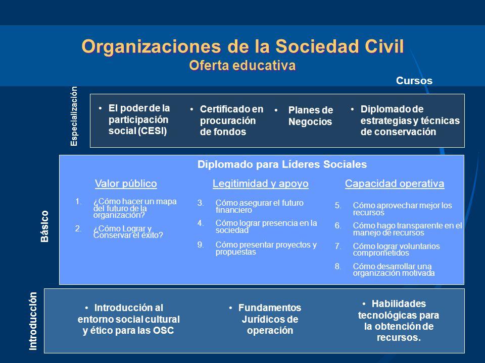 Organizaciones de la Sociedad Civil Oferta educativa Diplomado para Líderes Sociales Introducción Básico Cursos Introducción al entorno social cultura