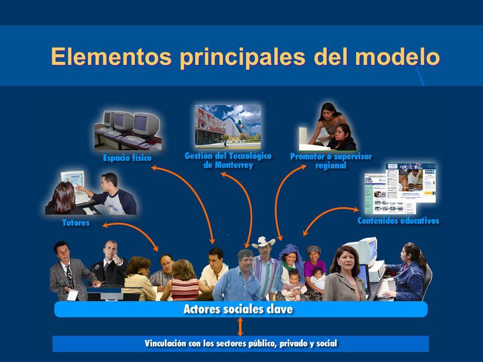 Elementos principales del modelo