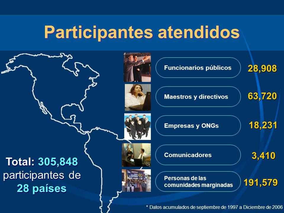 Participantes atendidos Funcionarios públicos Maestros y directivos 28,908 Empresas y ONGs Comunicadores Personas de las comunidades marginadas 63,720