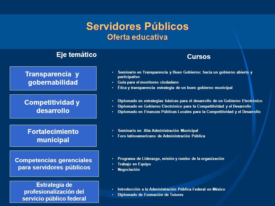 Transparencia y gobernabilidad Fortalecimiento municipal Competitividad y desarrollo Seminario en Alta Administración Municipal Foro latinoamericano d