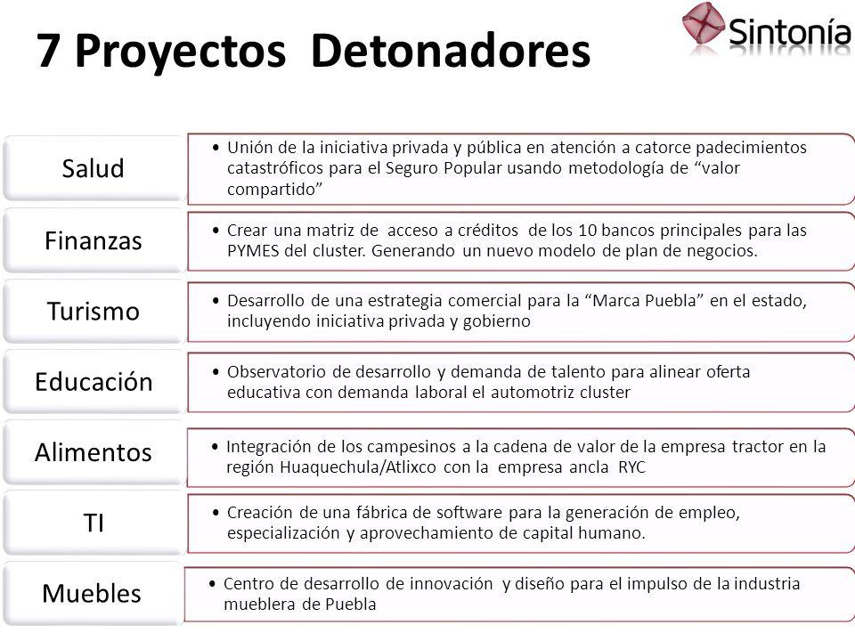 Logros alcanzados y documentos generados Proopuesta Colaborar de manera conjunta con CANACINTRA Generar proyectos concretos en común como respuesta a las oportunidades de la región Unir fuerzas Copyright 2012 Sintonía