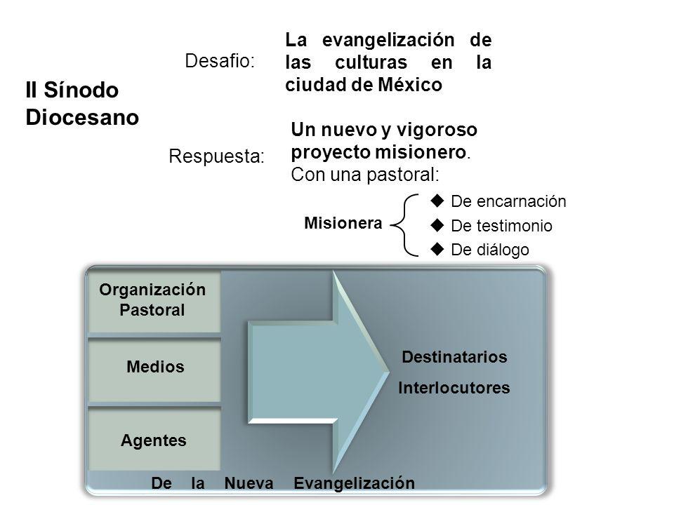 Desafio: De encarnación De testimonio De diálogo Misionera II Sínodo Diocesano Organización Pastoral Destinatarios Interlocutores De la Nueva Evangeli