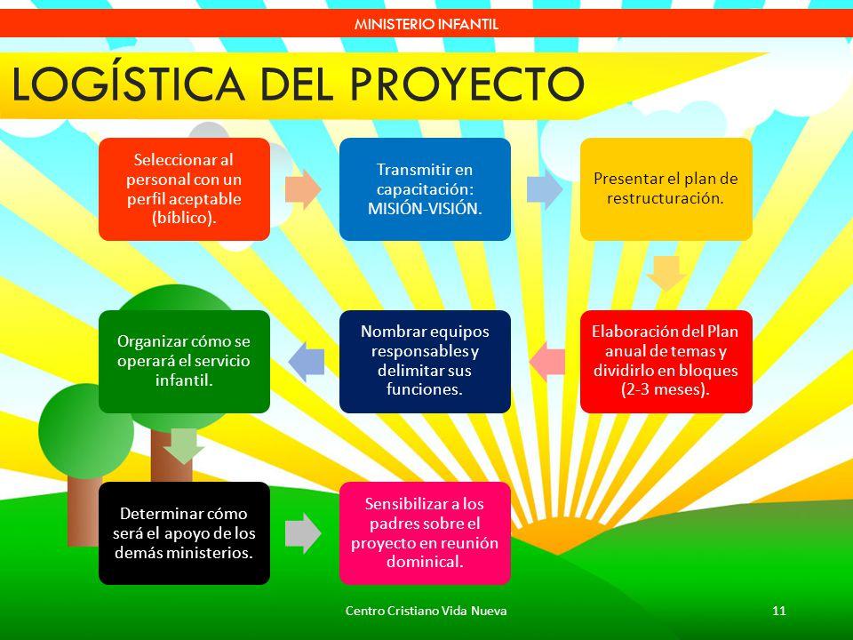 Centro Cristiano Vida Nueva11 MINISTERIO INFANTIL LOGÍSTICA DEL PROYECTO Seleccionar al personal con un perfil aceptable (bíblico). Transmitir en capa