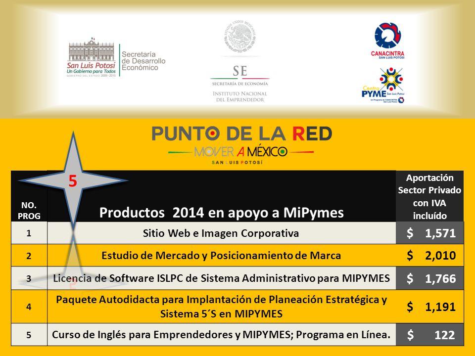 NO. PROG Productos 2014 en apoyo a MiPymes Aportación Sector Privado con IVA incluído 1 Sitio Web e Imagen Corporativa $ 1,571 2 Estudio de Mercado y