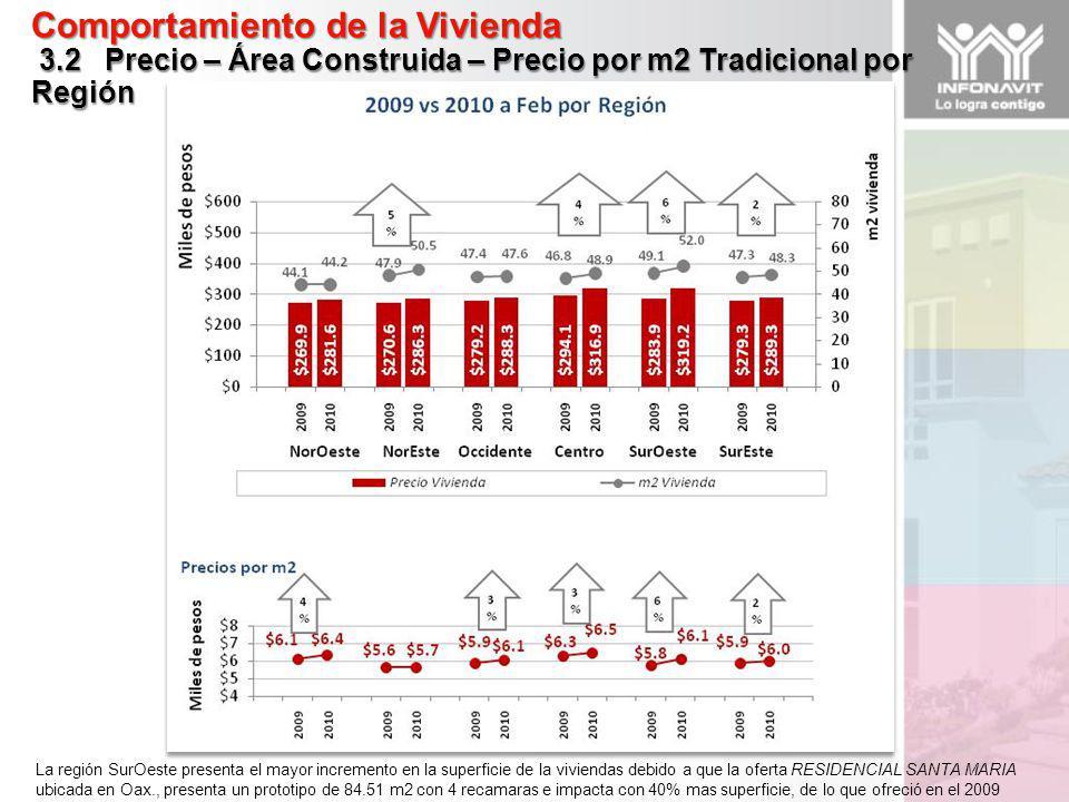 Comportamiento de la Vivienda 3.2 Precio – Área Construida – Precio por m2 Tradicional por Región La región SurOeste presenta el mayor incremento en la superficie de la viviendas debido a que la oferta RESIDENCIAL SANTA MARIA ubicada en Oax., presenta un prototipo de 84.51 m2 con 4 recamaras e impacta con 40% mas superficie, de lo que ofreció en el 2009