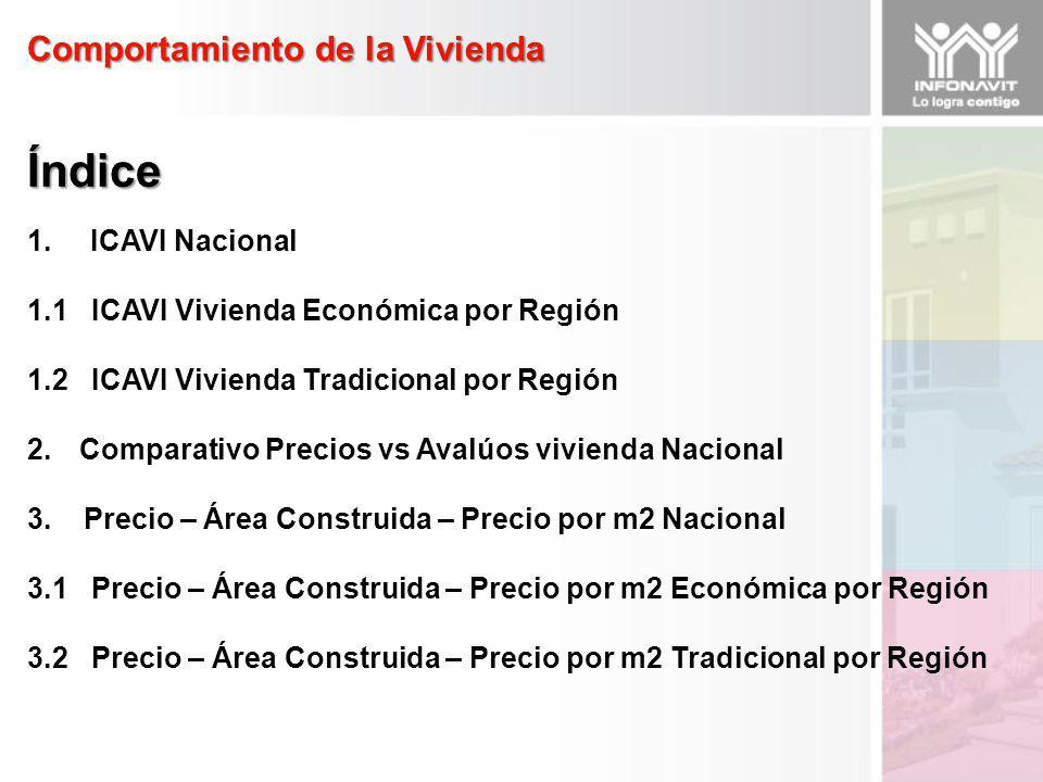 1. ICAVI Nacional 1.1 ICAVI Vivienda Económica por Región 1.2 ICAVI Vivienda Tradicional por Región 2.Comparativo Precios vs Avalúos vivienda Nacional