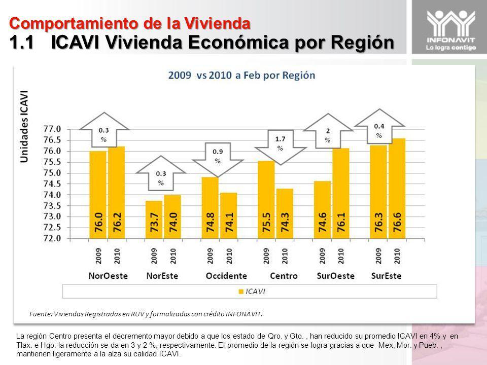 Comportamiento de la Vivienda 1.1 ICAVI Vivienda Económica por Región Fuente: Viviendas Registradas en RUV y formalizadas con crédito INFONAVIT.