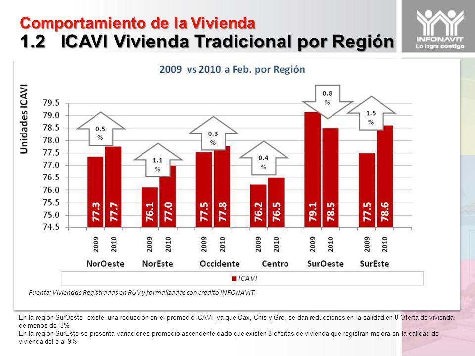 Comportamiento de la Vivienda 1.2 ICAVI Vivienda Tradicional por Región Fuente: Viviendas Registradas en RUV y formalizadas con crédito INFONAVIT.