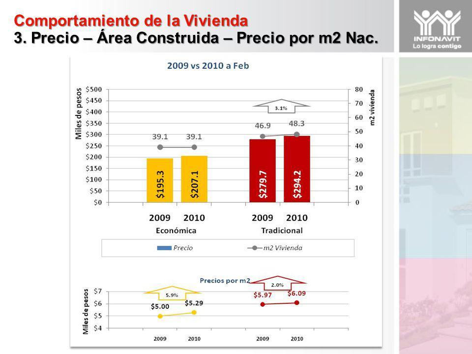 Comportamiento de la Vivienda 3.1 Precio – Área Construida – Precio por m2 Económica por Región En la región Occidente existe un decrementos casi generales en la superficie pero en los precio por m2 se acentúa un aumentos debido a que los siguientes estado- ofertas incrementan sus precios en mas del 5%: JAL.- VALLE DE LOS SABINOS, AGS.- NOTRE DAME I, NAY.- XALLI, ARAMARA III, MICH.-TARIMBARO III COMETA VEC10 y LA PIEDAD 01
