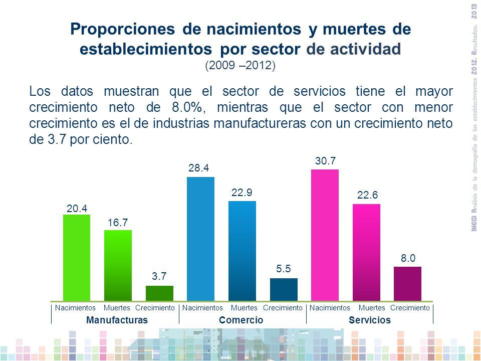 Proporciones de nacimientos y muertes de establecimientos por sector de actividad De 1 135 089 establecimientos que nacieron, el sector que presentó la mayor proporción fue el de servicios privados no financieros con el 30.7%, seguido del sector comercio con un 28.4% y el sector industrias manufactureras con 20.4 por ciento.