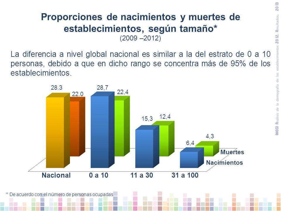 La diferencia a nivel global nacional es similar a la del estrato de 0 a 10 personas, debido a que en dicho rango se concentra más de 95% de los establecimientos.